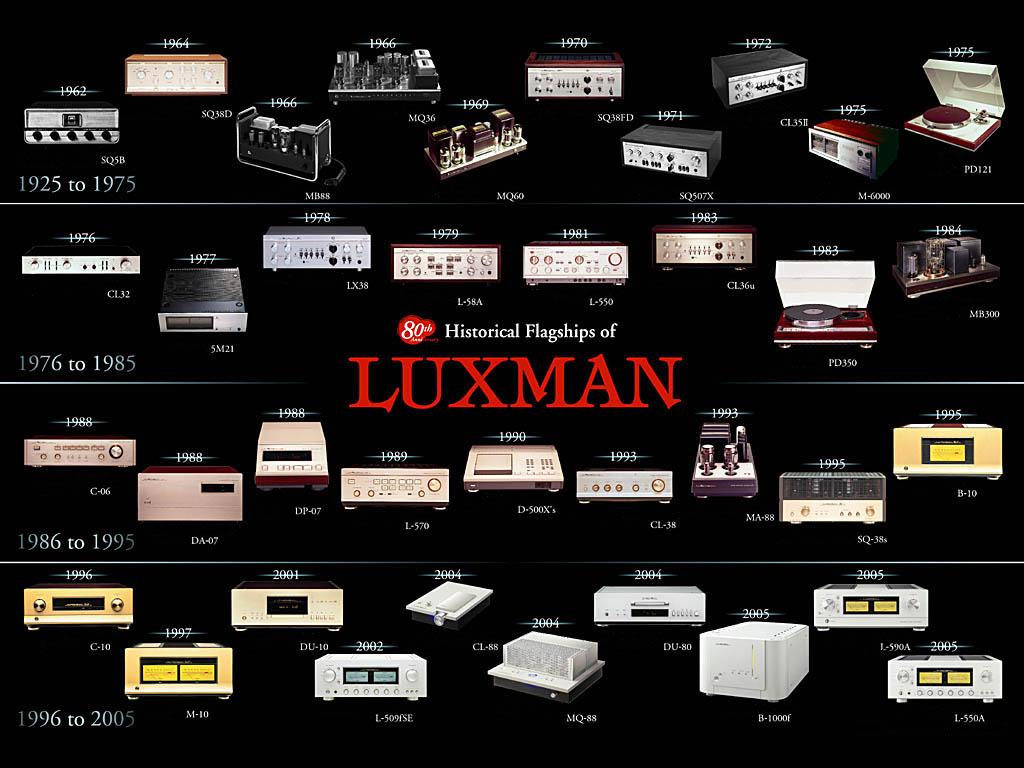 Hitos de la producción de lUXMAN desde 1925 hasta los 80